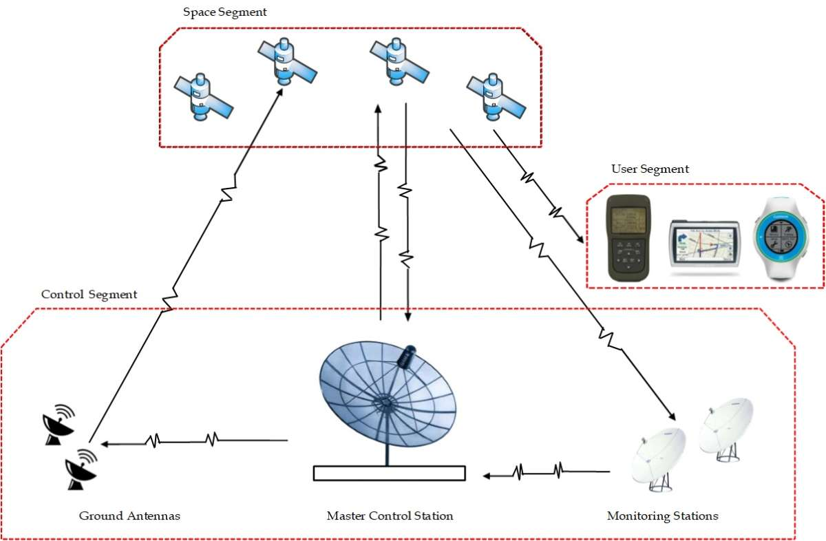 Figure 1. The GPS segments