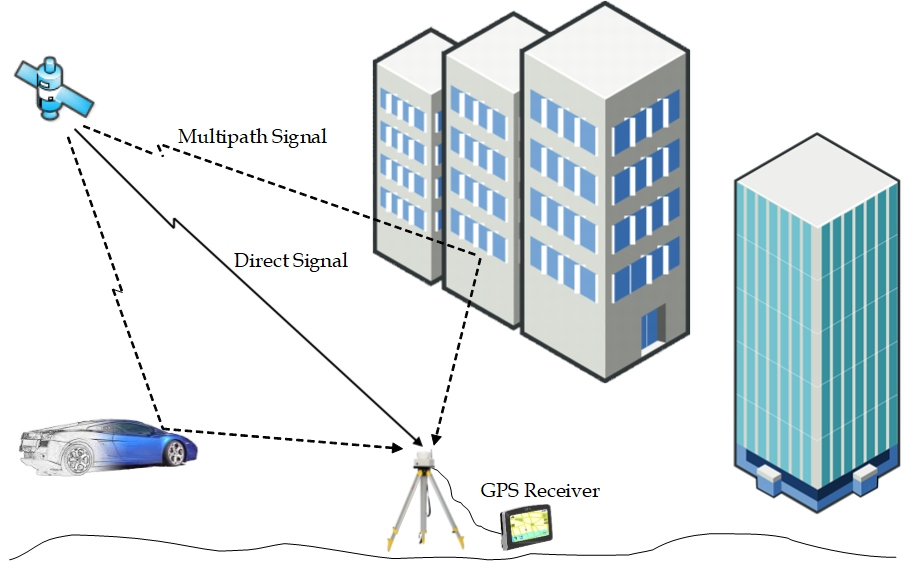 The Long Journey of a GPS Signal | IEEE Signal Processing Society