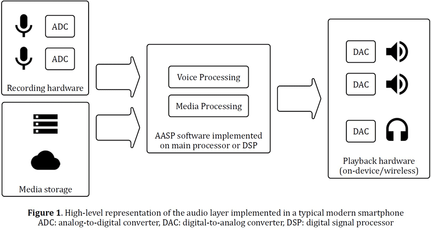 Audio and Acoustic Signal Processing's Major Impact on