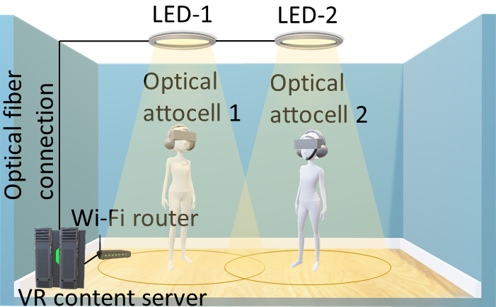 Visible Light Communication for Next Generation Wireless High
