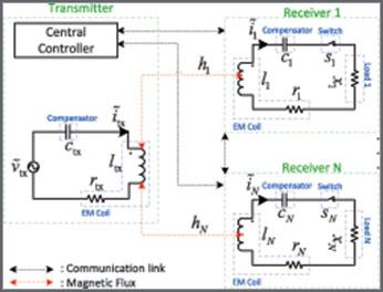 Multiuser Wireless Power Transfer via Magnetic Resonant Coupling