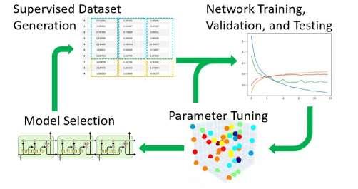 Virtual Sensing Model Development Cycle